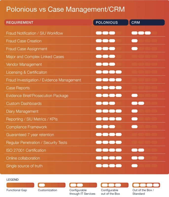 How Polonious compares with CRM tools