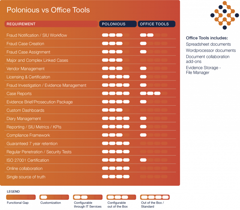 How Polonious compares with office tools for investigation management