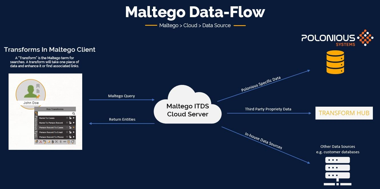 Simple transforms let you run Maltego over Polonious and combine it with numerous external OSINT sources